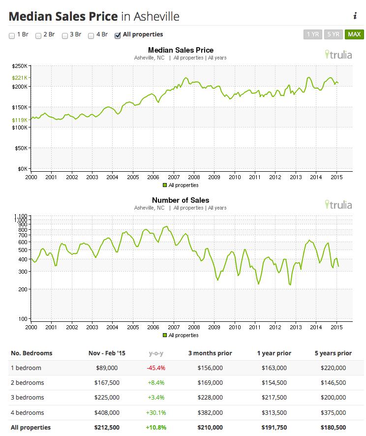 Median Sales Price in Asheville - Number of Sales - Asheville Real Estate